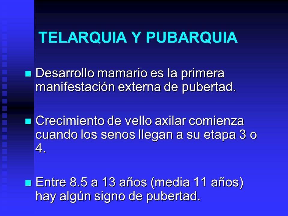 TELARQUIA Y PUBARQUIA Desarrollo mamario es la primera manifestación externa de pubertad.