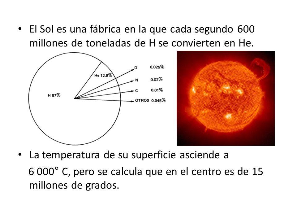 El Sol es una fábrica en la que cada segundo 600 millones de toneladas de H se convierten en He.