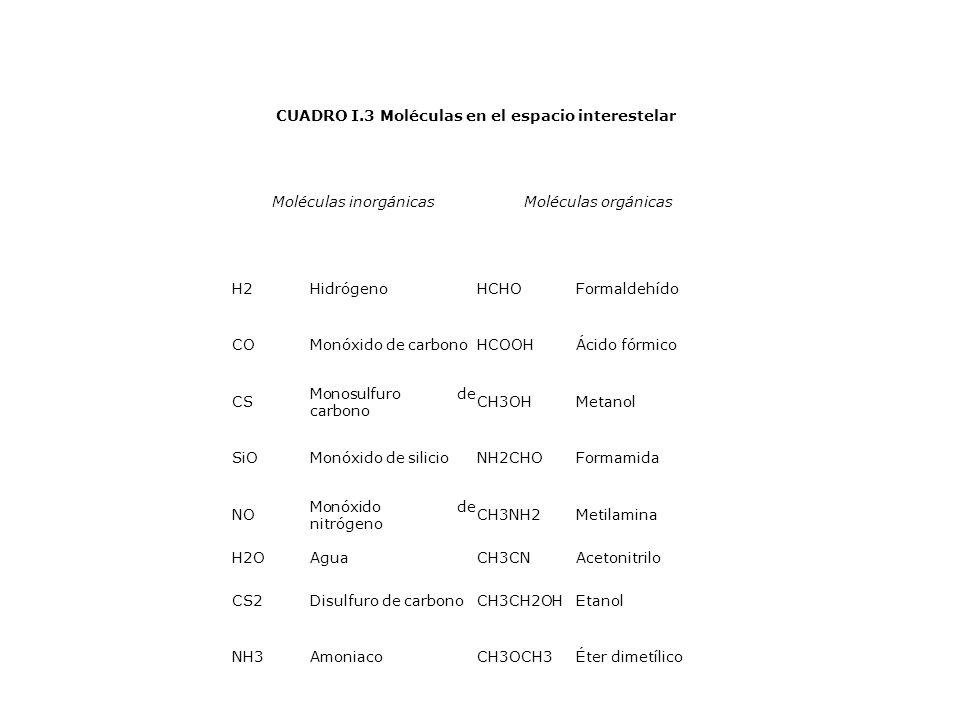 CUADRO I.3 Moléculas en el espacio interestelar