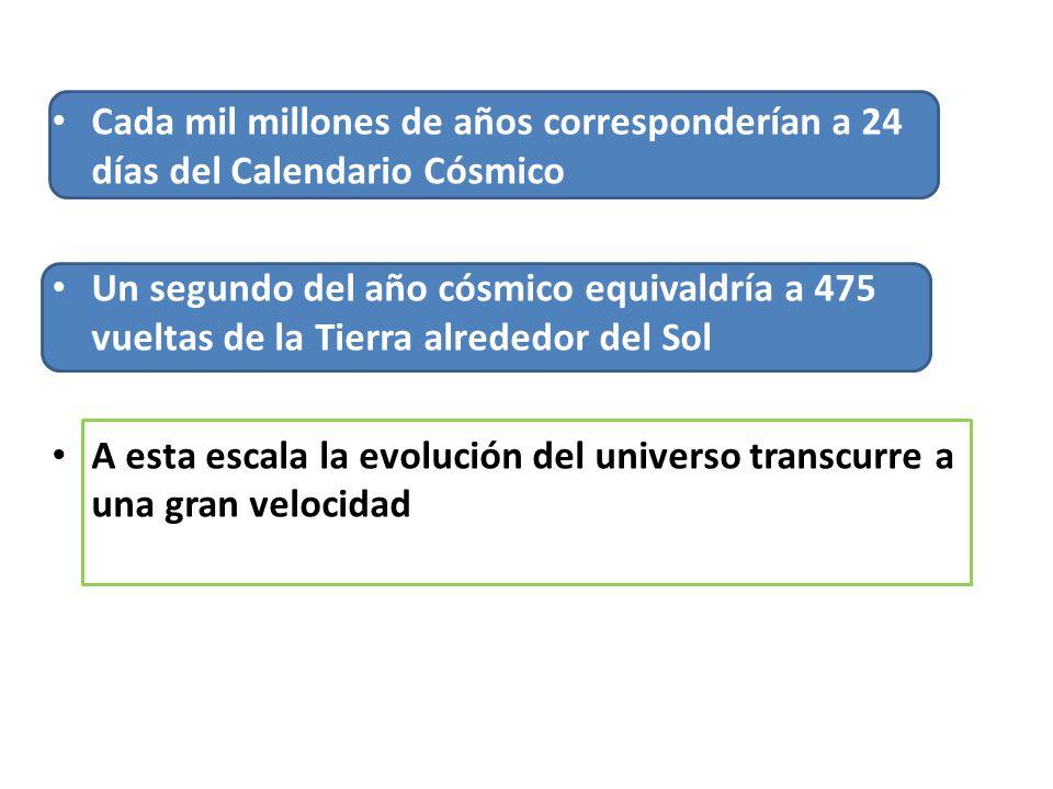 Cada mil millones de años corresponderían a 24 días del Calendario Cósmico