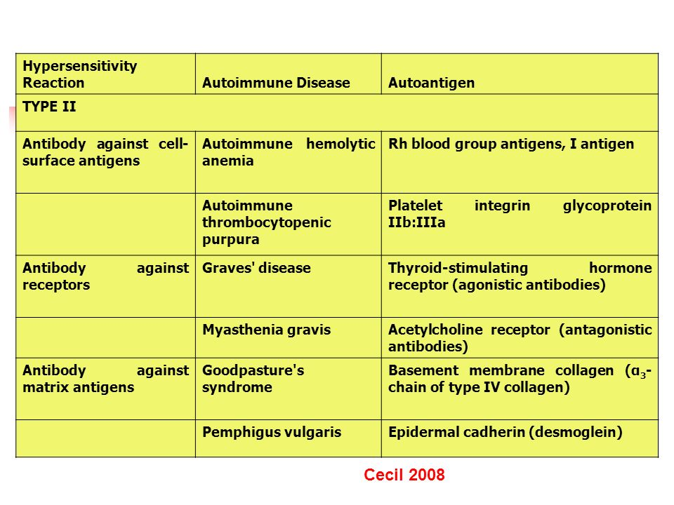 CLASSIFICATION OF AUTOIMMUNE DISEASES ACCORDING TO