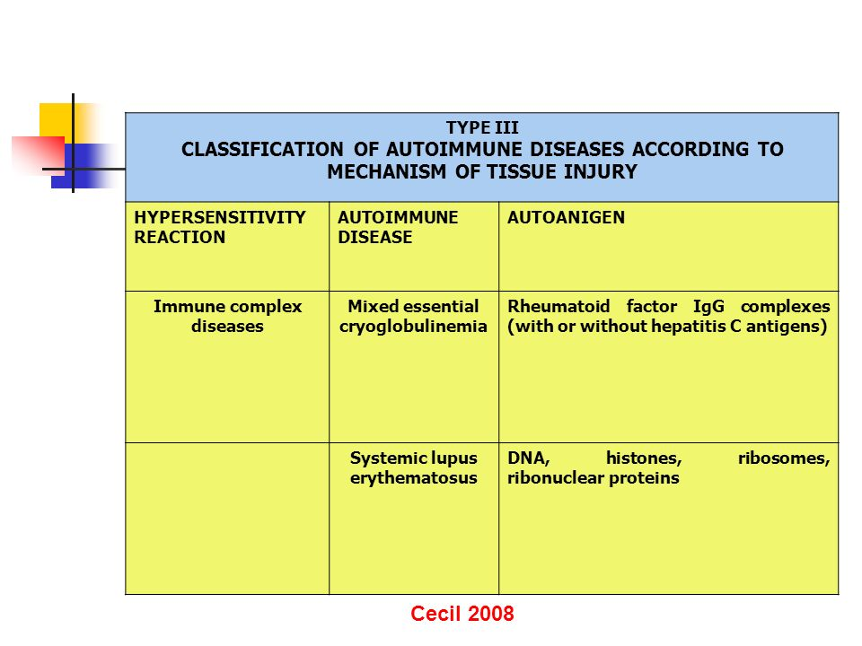 TYPE III CLASSIFICATION OF AUTOIMMUNE DISEASES ACCORDING TO MECHANISM OF TISSUE INJURY. HYPERSENSITIVITY.
