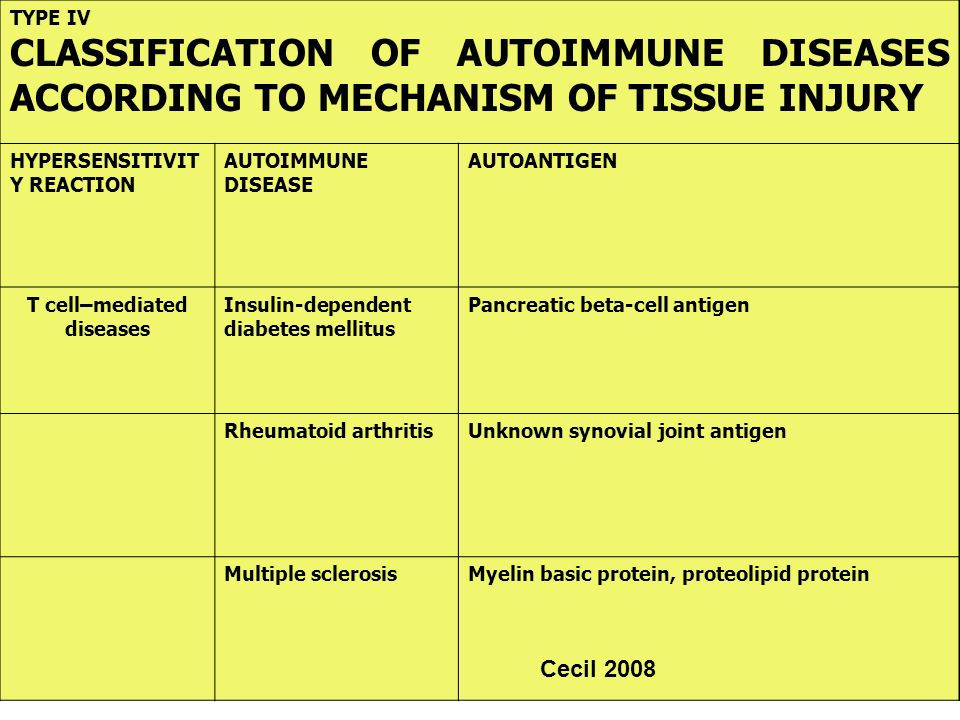 T cell–mediated diseases