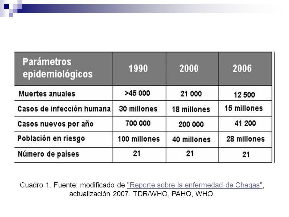 Cuadro 1. Fuente: modificado de Reporte sobre la enfermedad de Chagas , actualización 2007.