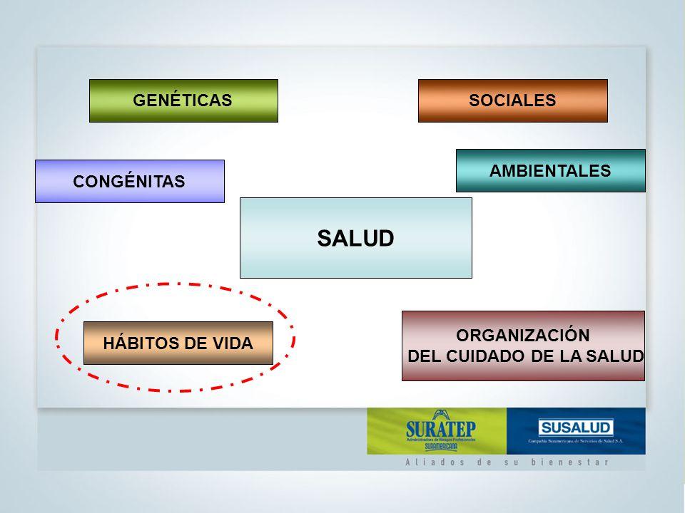 SALUD GENÉTICAS SOCIALES AMBIENTALES CONGÉNITAS ORGANIZACIÓN