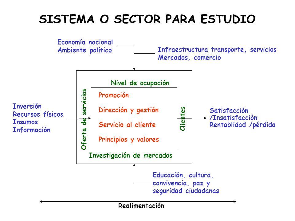 SISTEMA O SECTOR PARA ESTUDIO