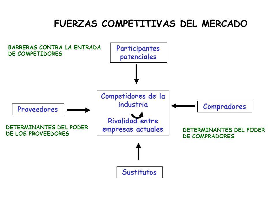FUERZAS COMPETITIVAS DEL MERCADO