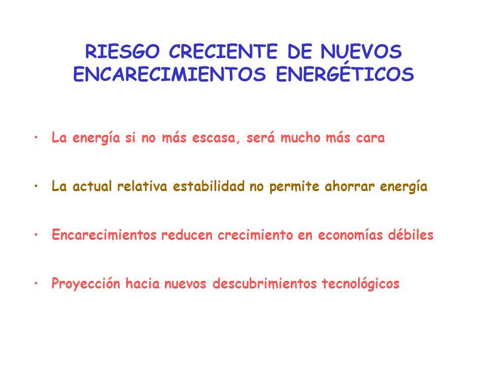 RIESGO CRECIENTE DE NUEVOS ENCARECIMIENTOS ENERGÉTICOS