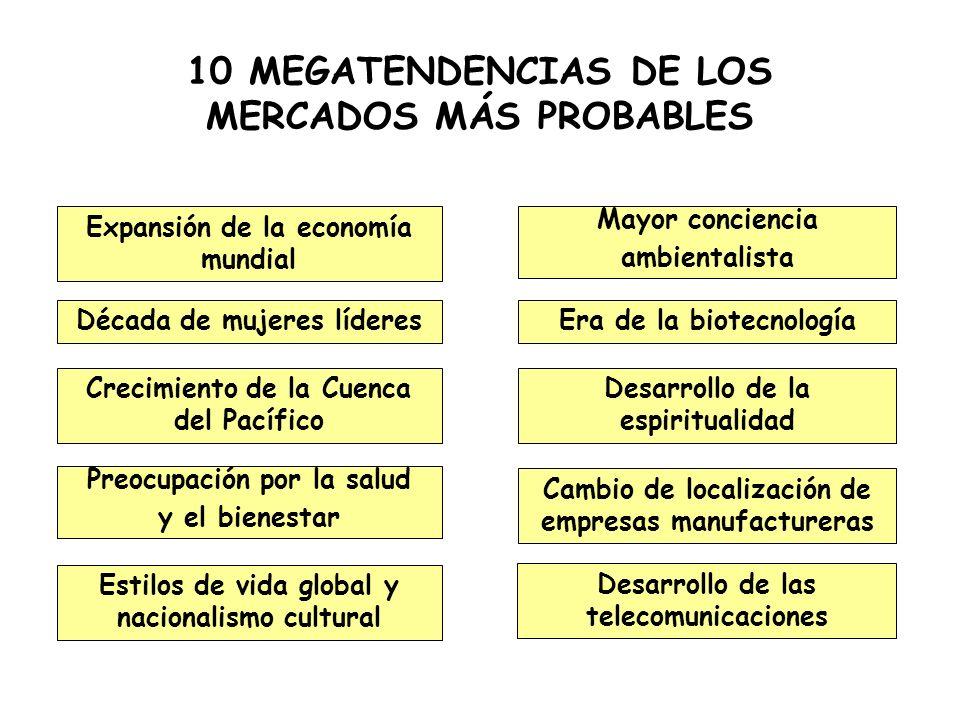 10 MEGATENDENCIAS DE LOS MERCADOS MÁS PROBABLES