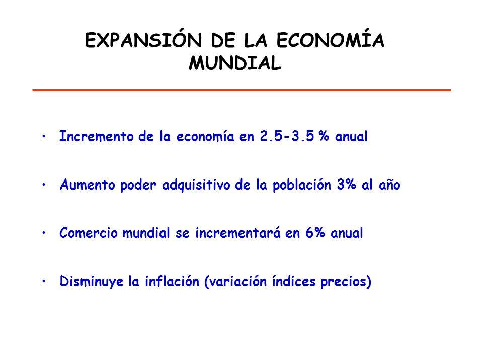 EXPANSIÓN DE LA ECONOMÍA MUNDIAL