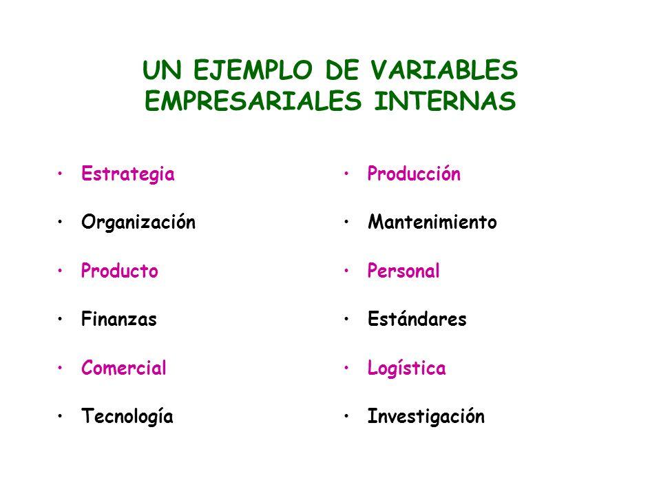 UN EJEMPLO DE VARIABLES EMPRESARIALES INTERNAS