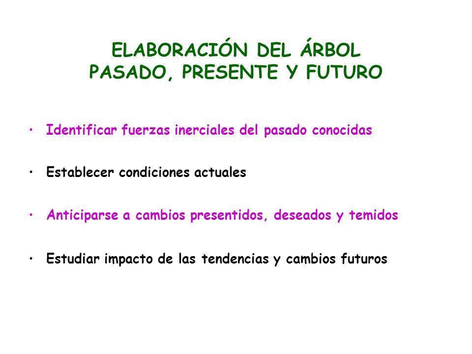 ELABORACIÓN DEL ÁRBOL PASADO, PRESENTE Y FUTURO