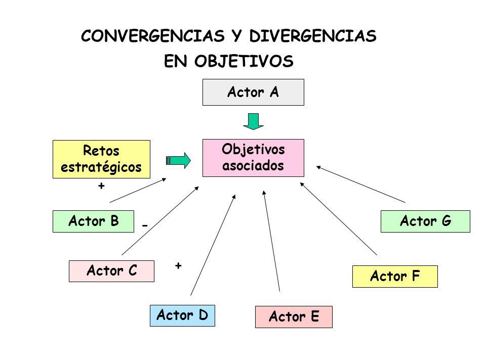 CONVERGENCIAS Y DIVERGENCIAS EN OBJETIVOS