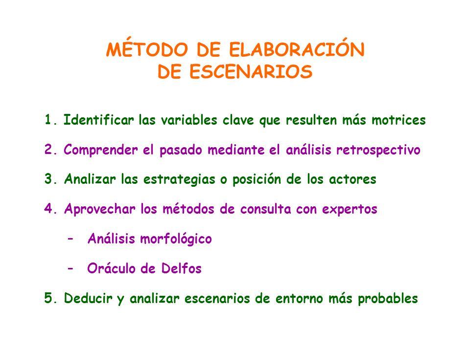 MÉTODO DE ELABORACIÓN DE ESCENARIOS