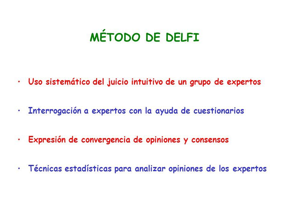 MÉTODO DE DELFI Uso sistemático del juicio intuitivo de un grupo de expertos. Interrogación a expertos con la ayuda de cuestionarios.