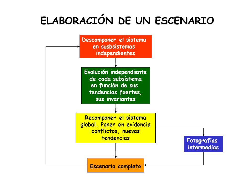 ELABORACIÓN DE UN ESCENARIO