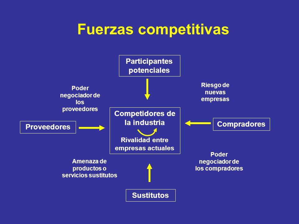 Fuerzas competitivas Participantes potenciales