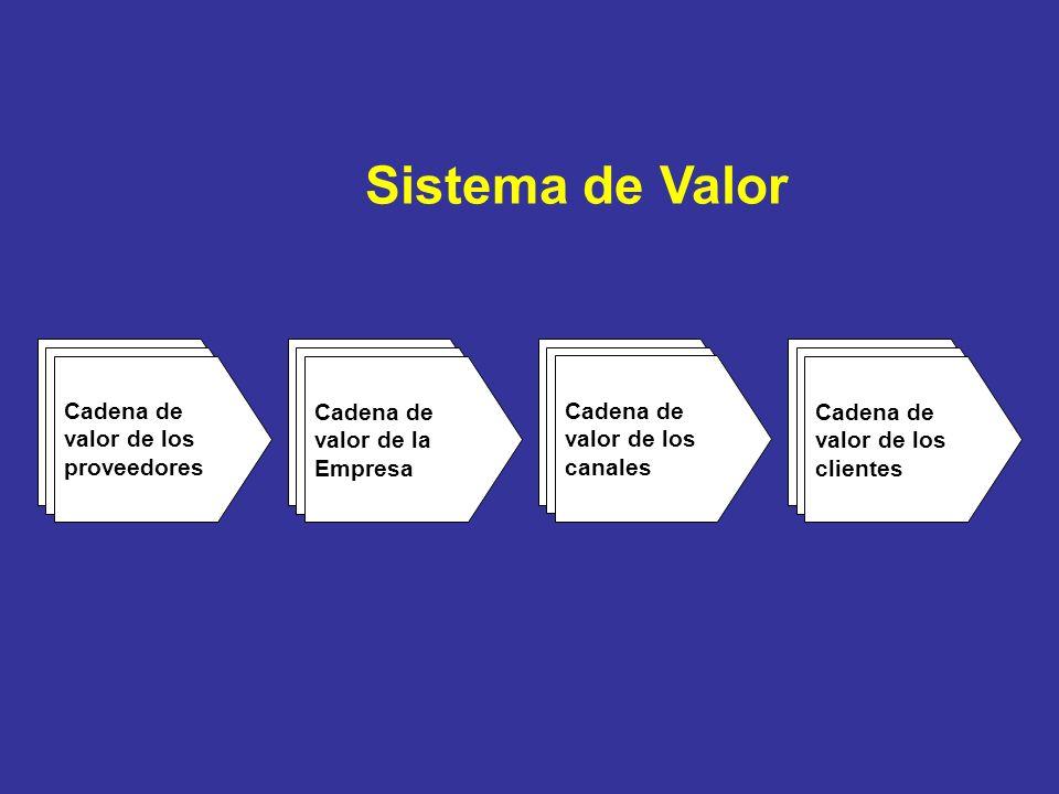 Sistema de Valor Cadena de valor de los proveedores