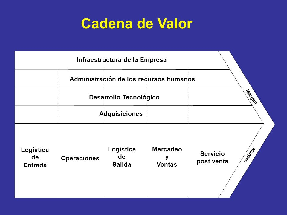 Cadena de Valor Infraestructura de la Empresa