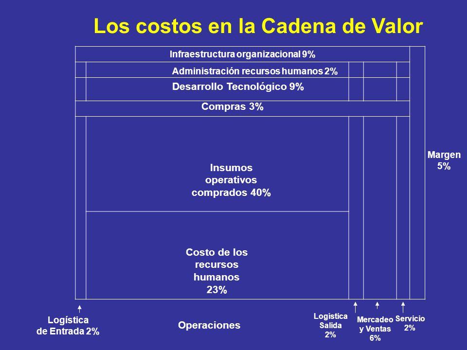 Los costos en la Cadena de Valor