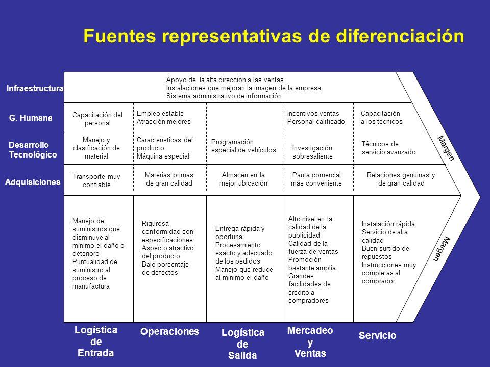 Fuentes representativas de diferenciación