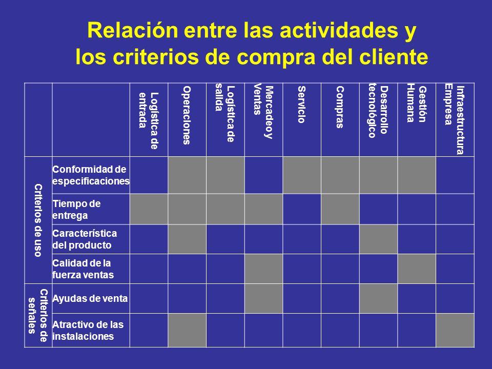 Relación entre las actividades y los criterios de compra del cliente