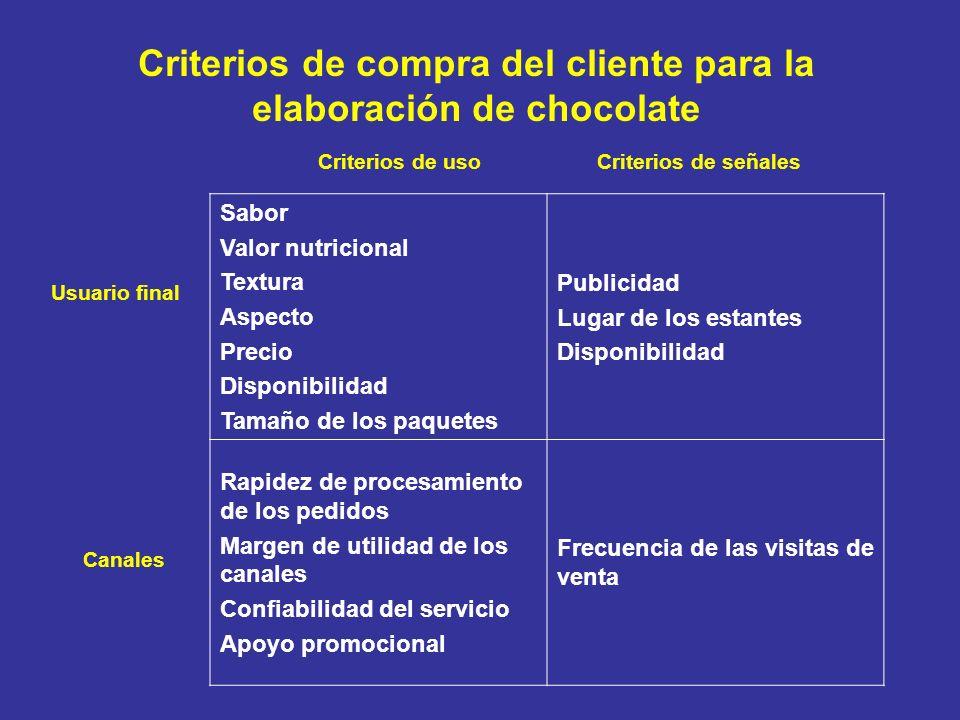 Criterios de compra del cliente para la elaboración de chocolate