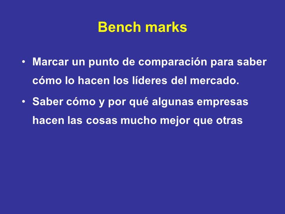 Bench marks Marcar un punto de comparación para saber cómo lo hacen los líderes del mercado.