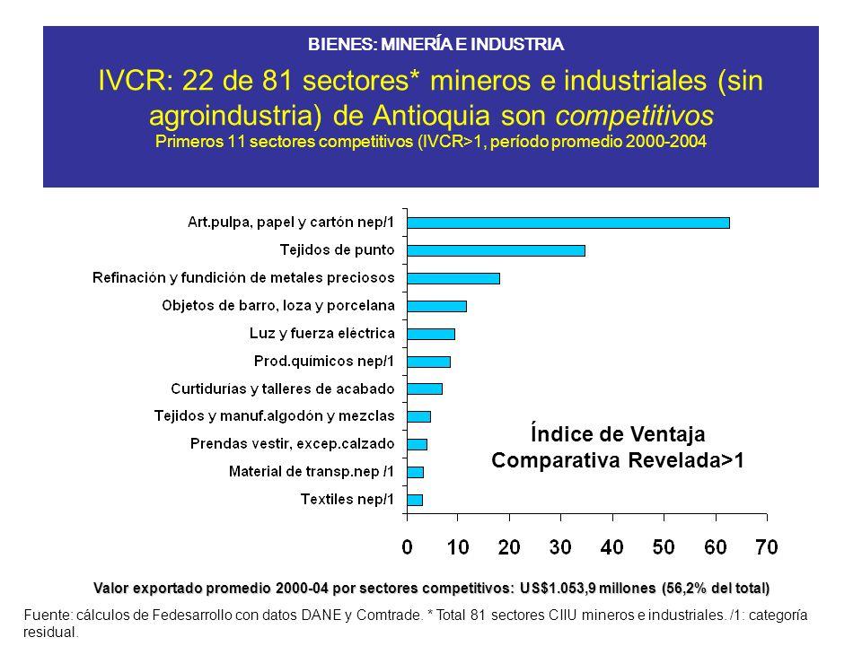 IVCR: 22 de 81 sectores* mineros e industriales (sin agroindustria) de Antioquia son competitivos Primeros 11 sectores competitivos (IVCR>1, período promedio 2000-2004