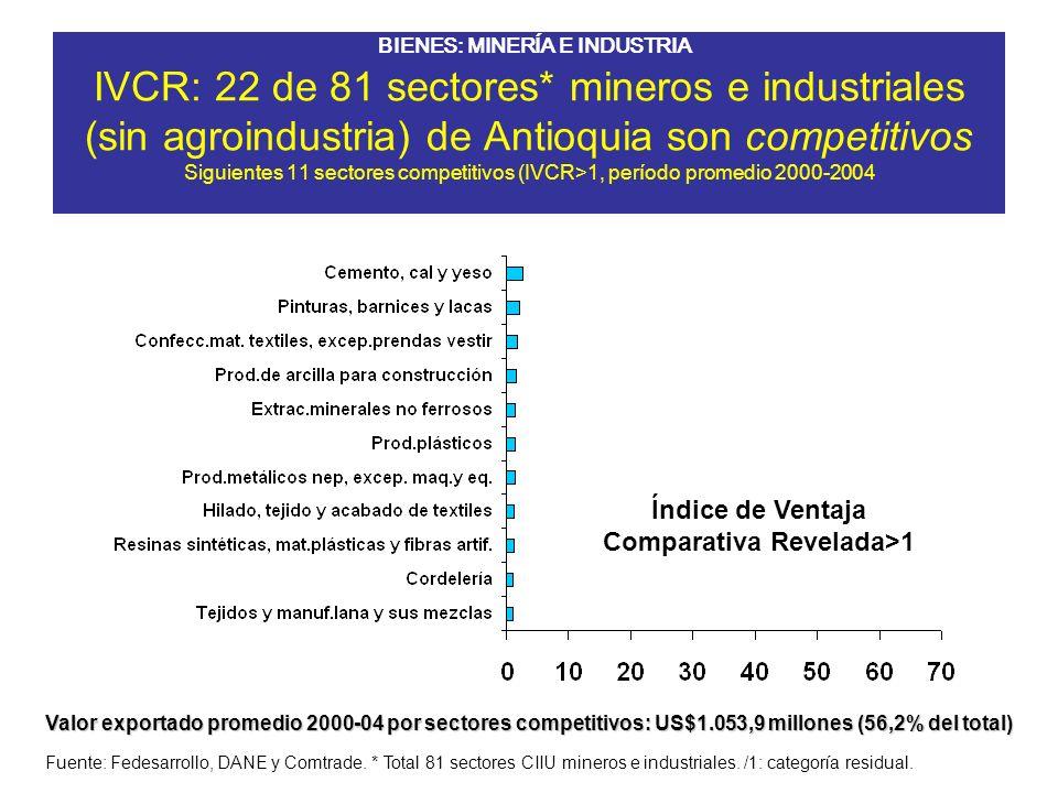 IVCR: 22 de 81 sectores* mineros e industriales (sin agroindustria) de Antioquia son competitivos Siguientes 11 sectores competitivos (IVCR>1, período promedio 2000-2004
