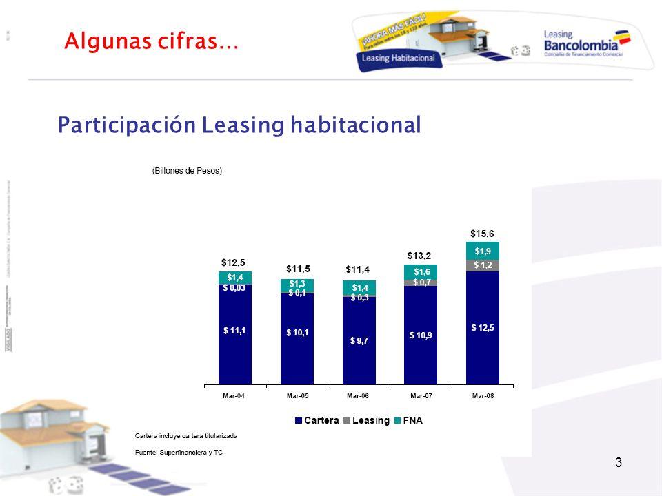 Participación Leasing habitacional
