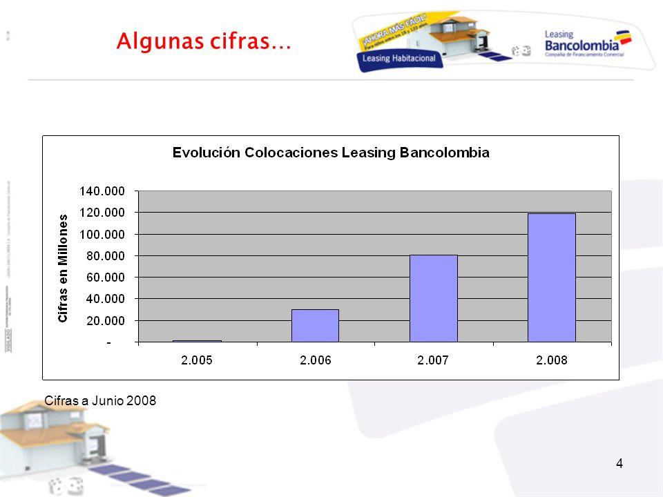 Algunas cifras… Cifras a Junio 2008