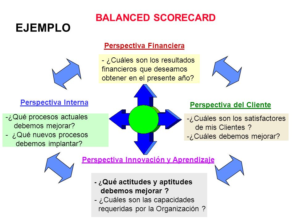 EJEMPLO BALANCED SCORECARD Perspectiva Financiera