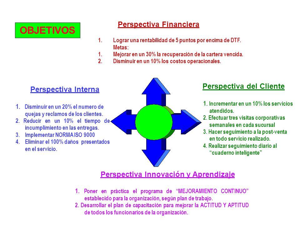 OBJETIVOS Perspectiva Financiera Perspectiva del Cliente