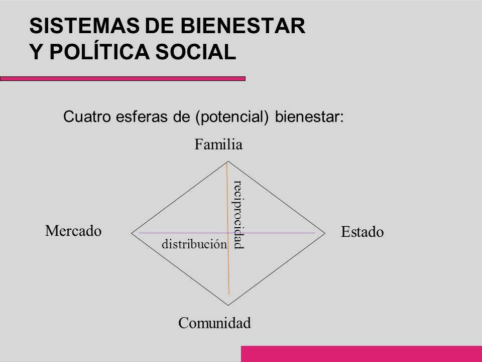 SISTEMAS DE BIENESTAR Y POLÍTICA SOCIAL