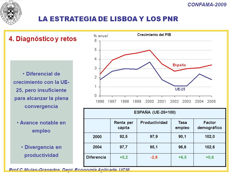 Avance notable en empleo Divergencia en productividad