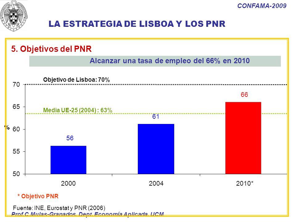 Alcanzar una tasa de empleo del 66% en 2010