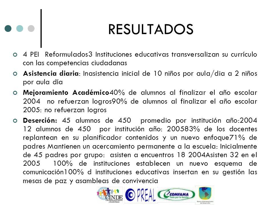 RESULTADOS4 PEI Reformulados3 Instituciones educativas transversalizan su currículo con las competencias ciudadanas.