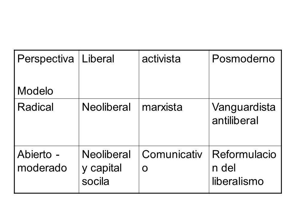 Perspectiva Modelo. Liberal. activista. Posmoderno. Radical. Neoliberal. marxista. Vanguardista antiliberal.