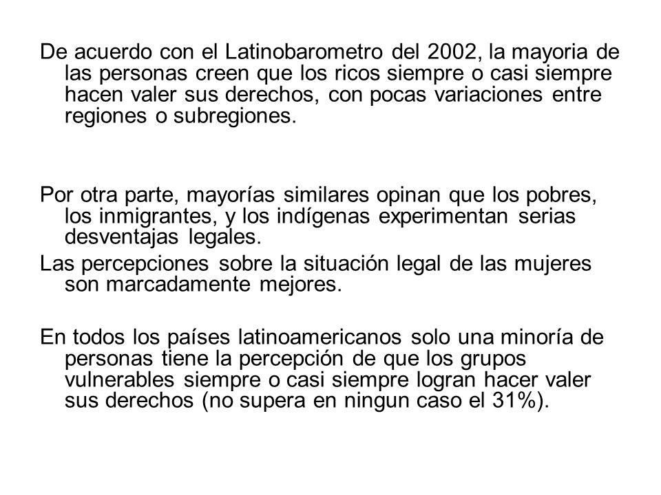 De acuerdo con el Latinobarometro del 2002, la mayoria de las personas creen que los ricos siempre o casi siempre hacen valer sus derechos, con pocas variaciones entre regiones o subregiones.