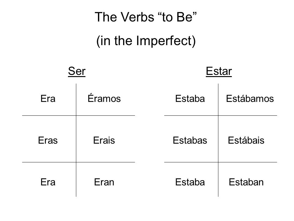 The Verbs to Be (in the Imperfect) Ser Estar Era Éramos Estaba