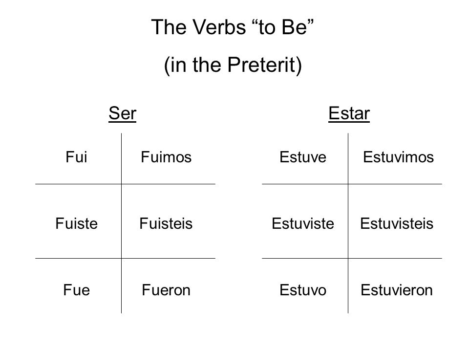 The Verbs to Be (in the Preterit) Ser Estar Fui Fuimos Estuve