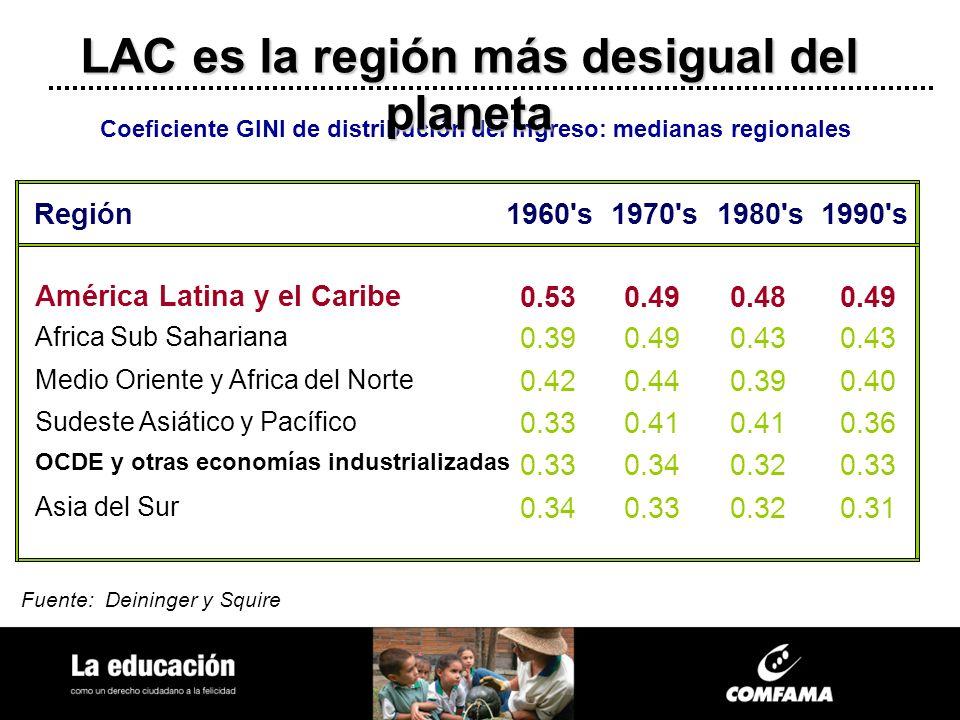 LAC es la región más desigual del planeta