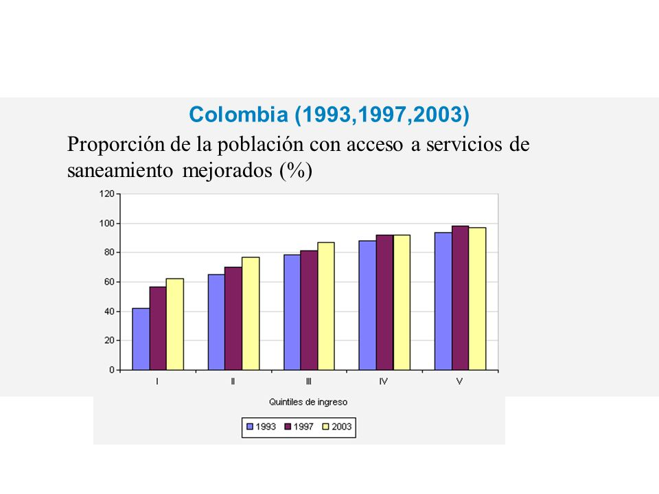 Colombia (1993,1997,2003)