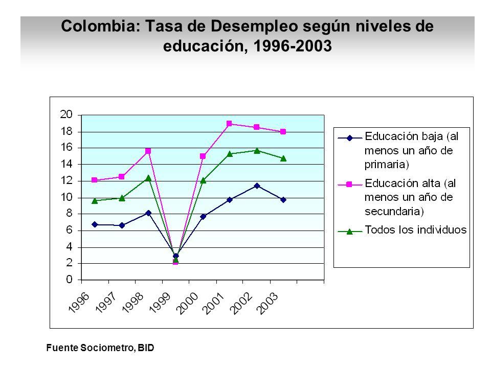 Colombia: Tasa de Desempleo según niveles de educación, 1996-2003