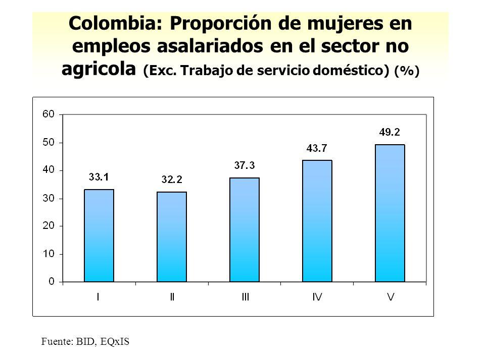 Colombia: Proporción de mujeres en empleos asalariados en el sector no agricola (Exc. Trabajo de servicio doméstico) (%)