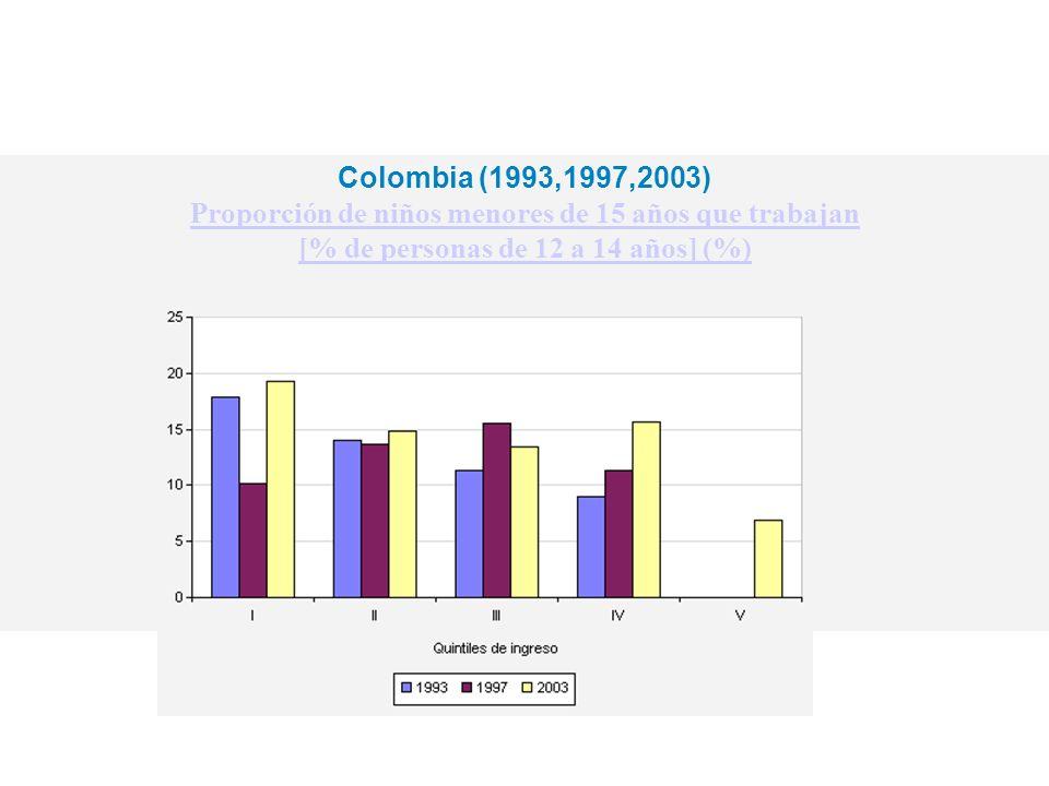 Proporción de niños menores de 15 años que trabajan