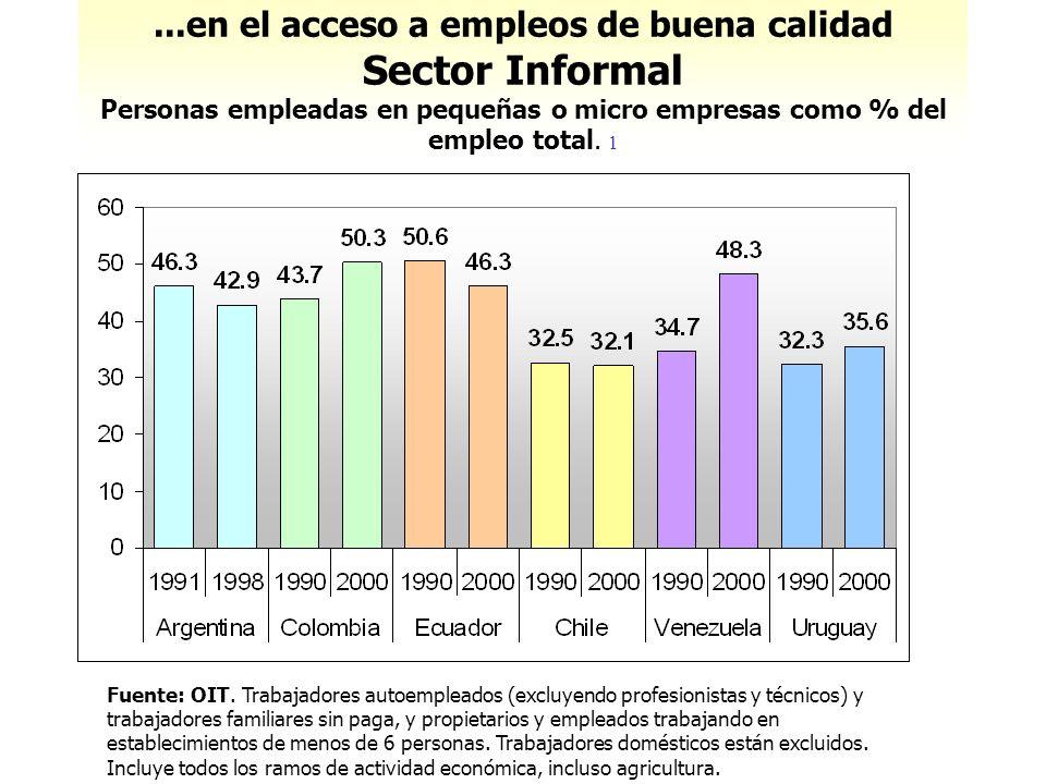 ...en el acceso a empleos de buena calidad Sector Informal Personas empleadas en pequeñas o micro empresas como % del empleo total. 1