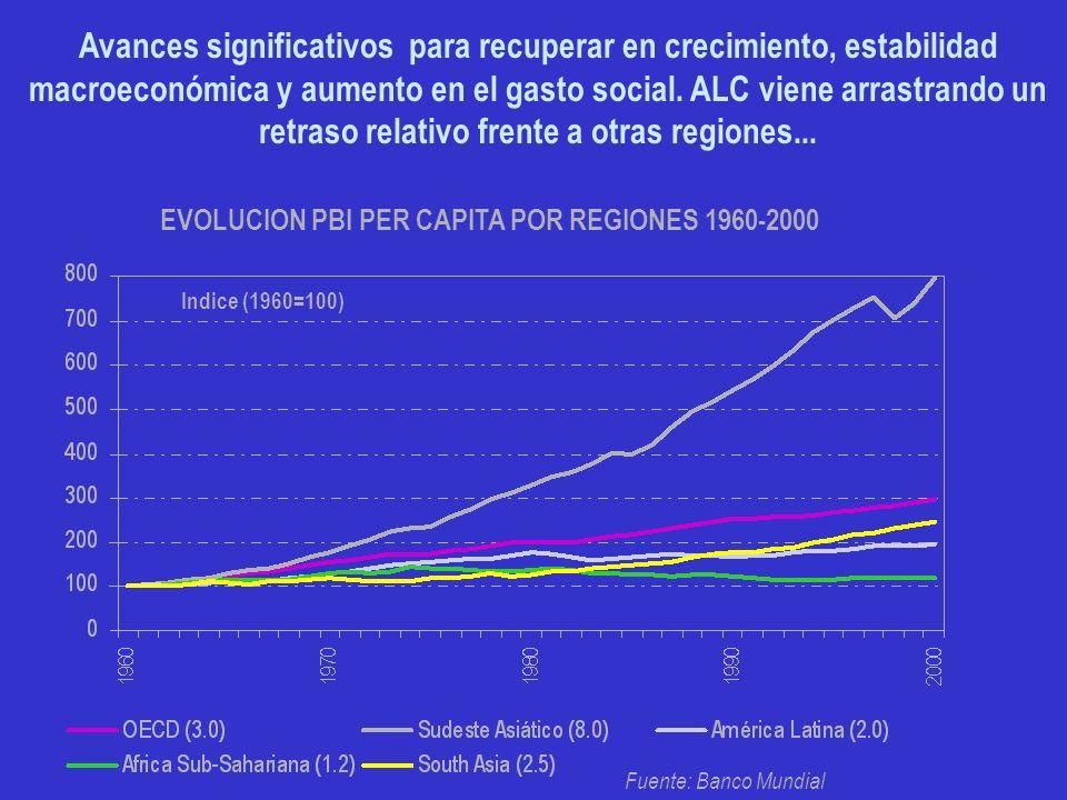 EVOLUCION PBI PER CAPITA POR REGIONES 1960-2000