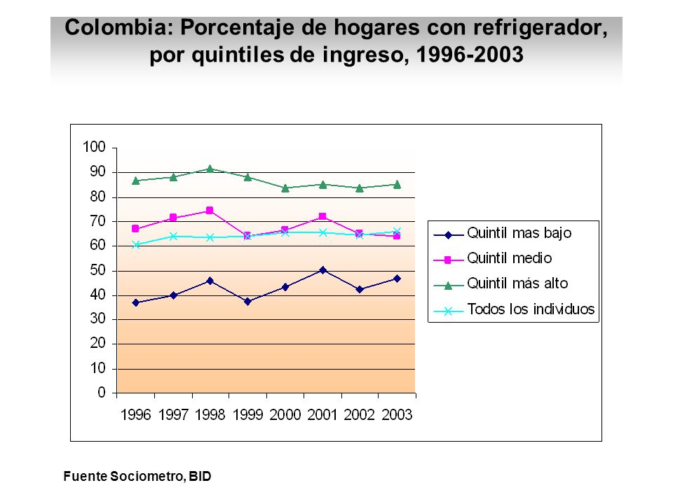 Colombia: Porcentaje de hogares con refrigerador, por quintiles de ingreso, 1996-2003